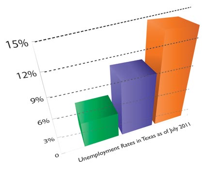Unemployment rates in Texas as of July 2011 chart