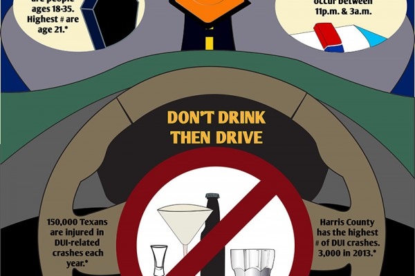 Informational graphic: DON'T DRINK, THEN DRIVE. 52% of DUI fatalities are people ages 18*35. The highest number are age 21. The highest number of DUI related crashes occur between 11 pm. and 3 a.m. 150,000 Texans are injured in DUI-related crashes each year. Harris county has the highest # of DUI crashes, totaling 3,000 in 2013. Graphic created by The Signal reporter Geoffrey Bruder. Sources: http://www.txdot.gov/inside-txdot/division/traffic/crash-statistics.html.