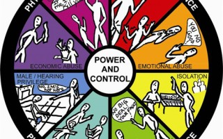 Deaf Hope Power and Control Wheel. Image Courtesy of Shaun Simon, coordinator for the Women's and LGBT Services in Intercultural Student Services