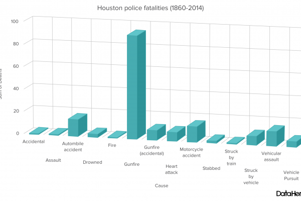 Houston police fatalities (1860-2014). Statistics from http://www.odmp.org. Chart created by The Signal reporter Lori Rodriguez using DataHero.