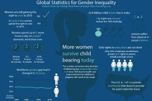 Global Statistics for Gender Inequality
