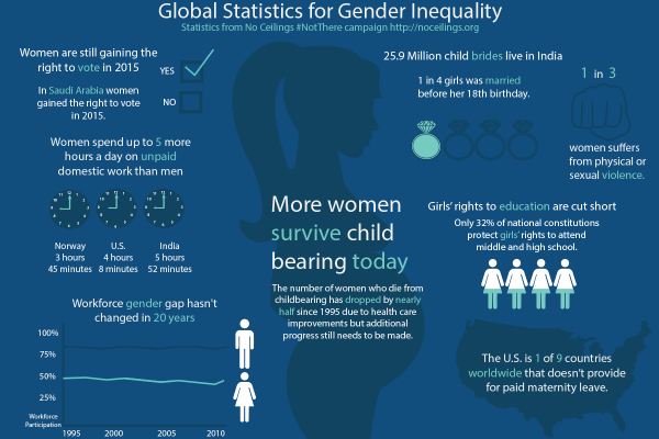 Global Statistics for Gender Inequality