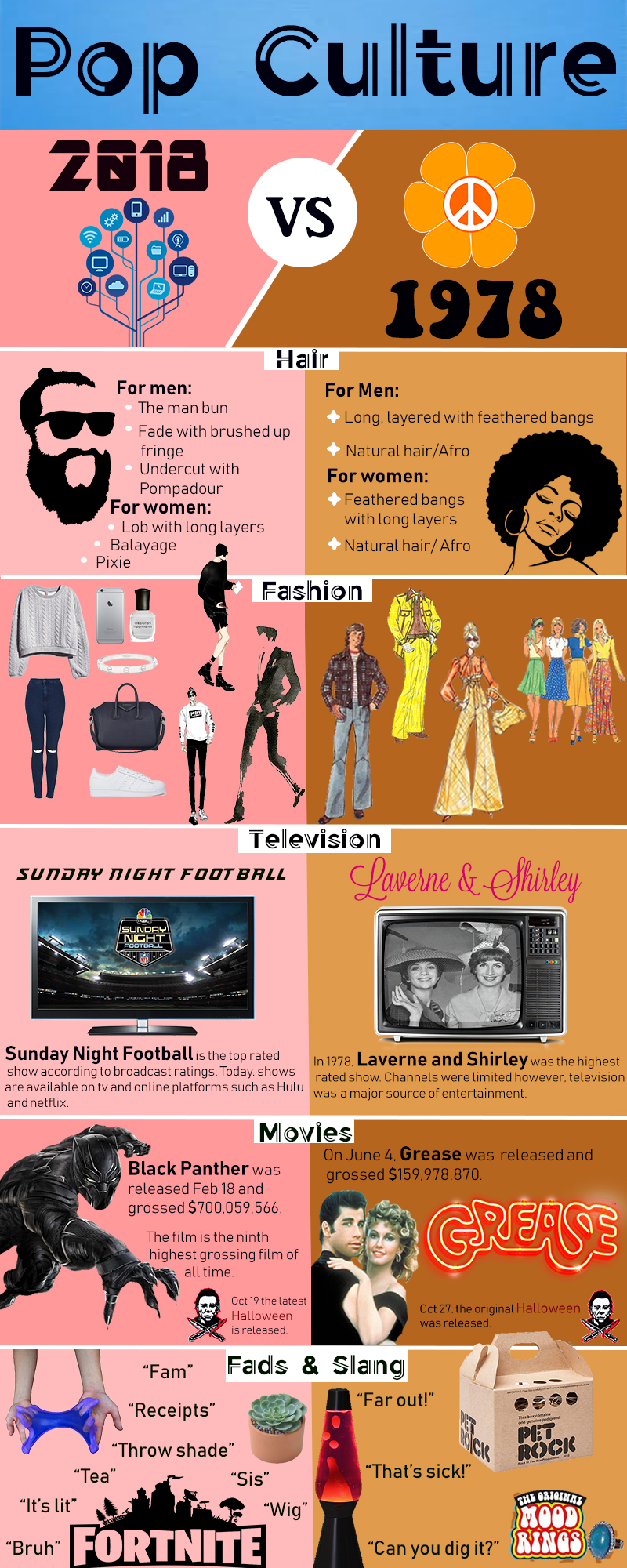 INFOGRAPHIC: From feathered bangs to man buns, pop culture